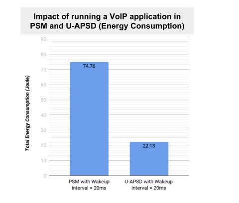 UAPSD and PSM comparison